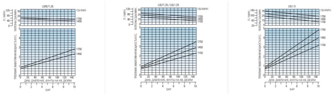 Насосы Blackmer серии LGL 1.25, LGL 1.25 и LGL 1.5